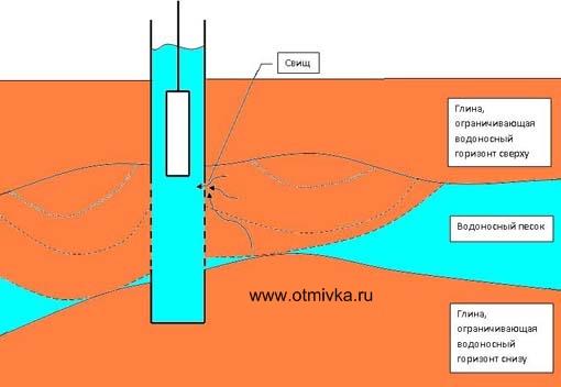 Кончается вода в колодце что делать